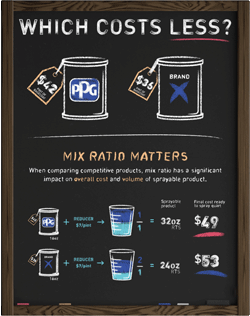 Mix Ratio Pricing Comparison